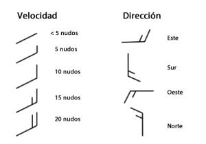 Interpretacion de mapas de isobaras.